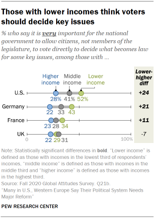 Chart showing those with lower incomes think voters should decide key issues