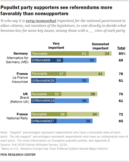 Chart showing populist party supporters see referendums more favorably than nonsupporters