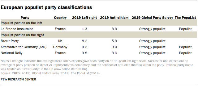 Table showing European population party classifications