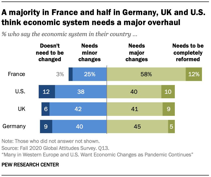 A majority in France and half in Germany, UK and U.S. think economic system needs a major overhaul