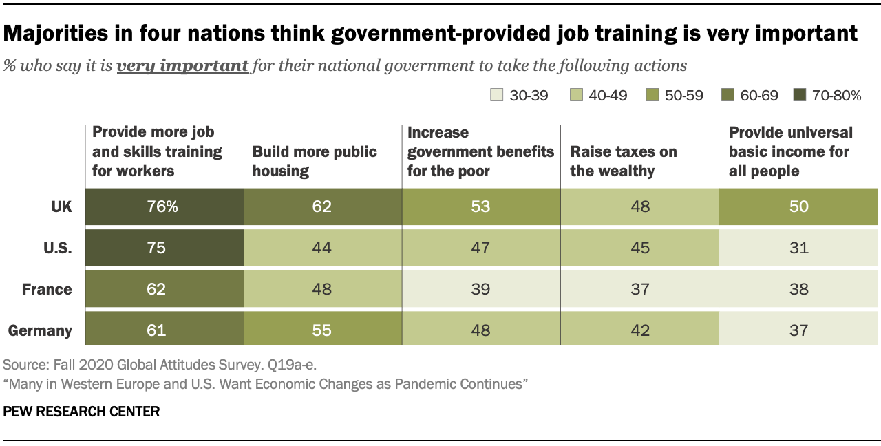 Majorities in four nations think government-provided job training is very important