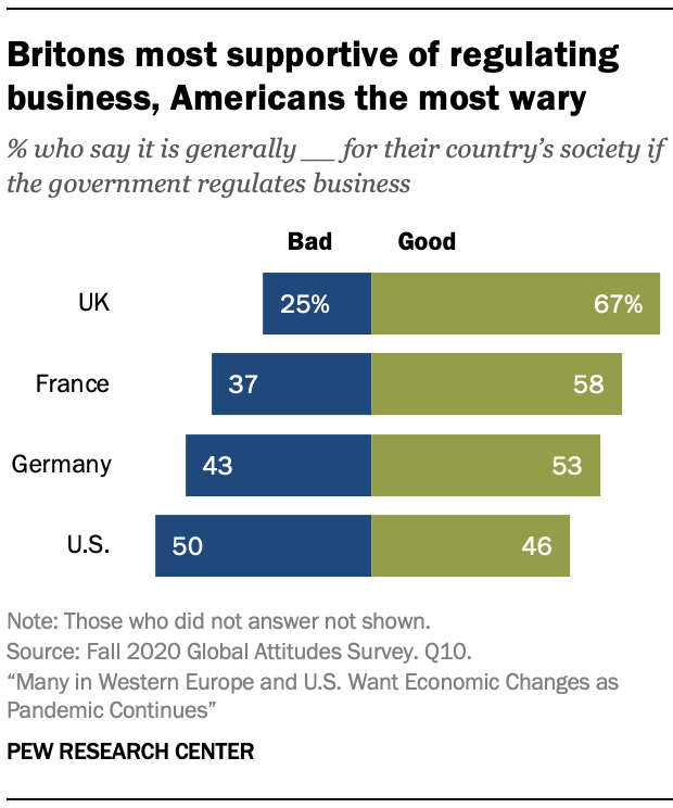 Britons most supportive of regulating business, Americans the most wary