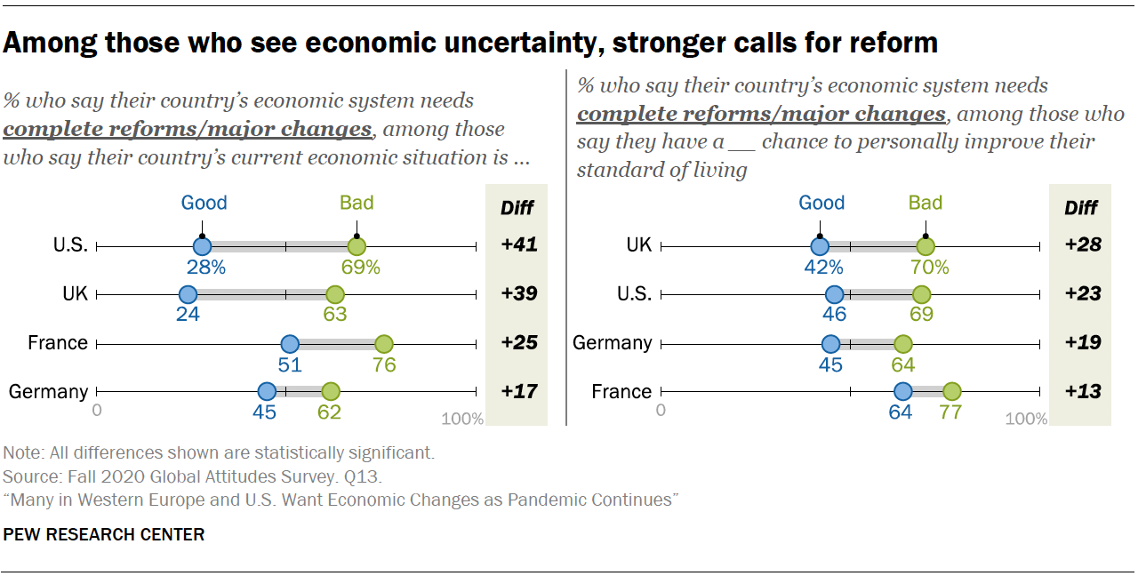 Among those who see economic uncertainty, stronger calls for reform