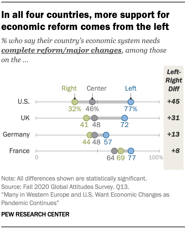 In all four countries, more support for economic reform comes from the left
