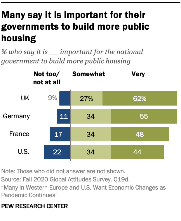 Many say it is important for their governments to build more public housing