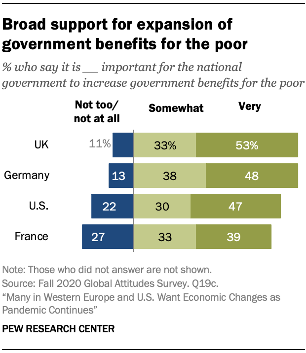 Broad support for expansion of government benefits for the poor