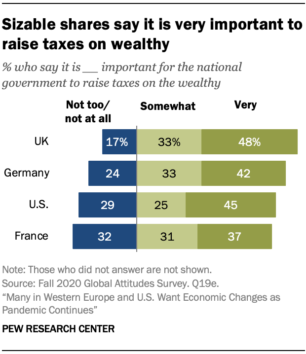 Sizable shares say it is very important to raise taxes on wealthy