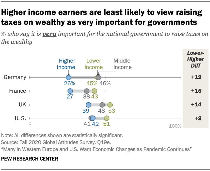 Higher income earners are least likely to view raising taxes on wealthy as very important for governments
