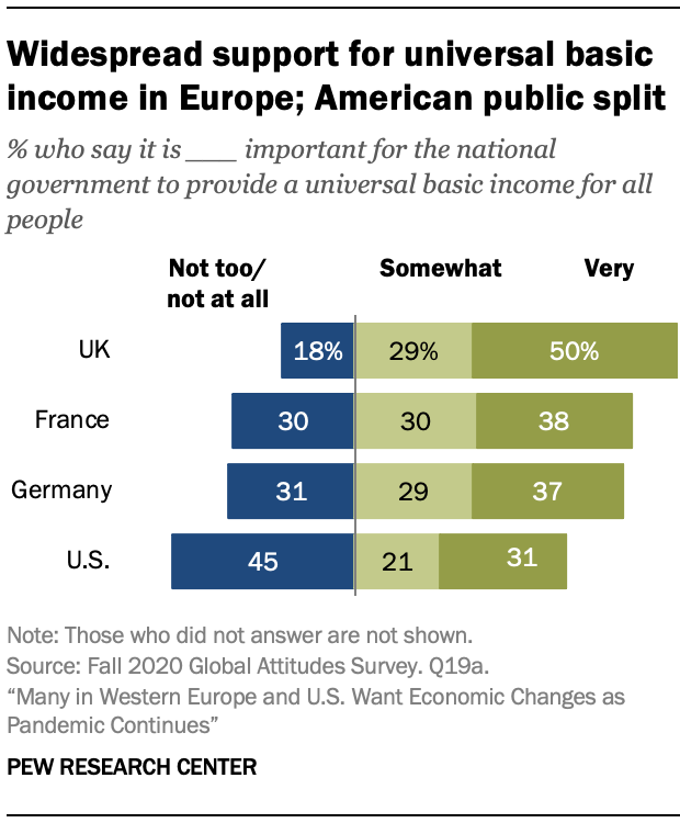 Widespread support for universal basic income in Europe; American public split