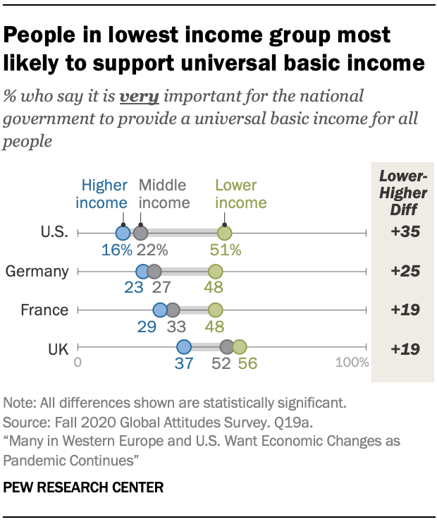 People in lowest income group most likely to support universal basic income