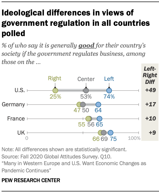 Ideological differences in views of government regulation in all countries polled
