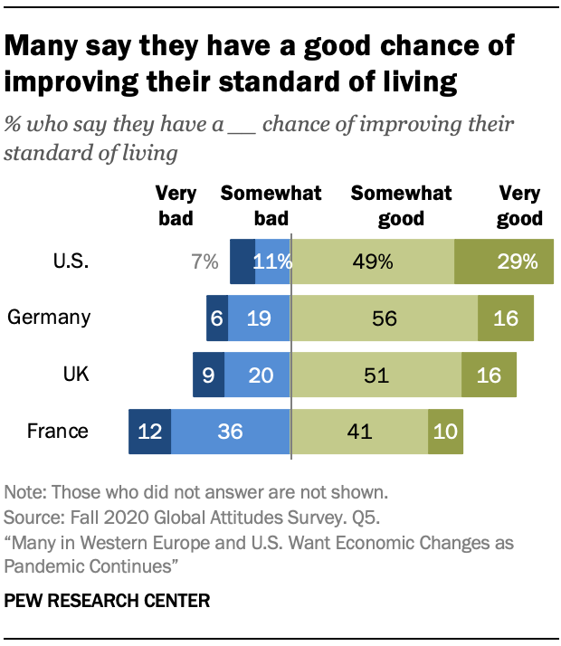 Many say they have a good chance of improving their standard of living