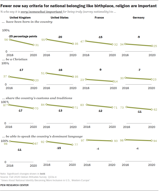Fewer now say criteria for national belonging like birthplace, religion are important