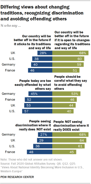 Differing views about changing traditions, recognizing discrimination and avoiding offending others