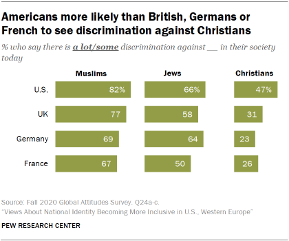 Americans more likely than British, Germans or French to see discrimination against Christians