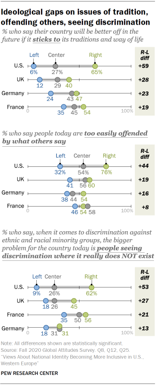 Ideological gaps on issues of tradition, offending others, seeing discrimination