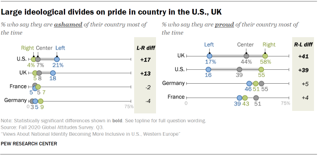 Large ideological divides on pride in country in the U.S., UK