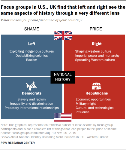 Focus groups in U.S., UK find that left and right see the same aspects of history through a very different lens