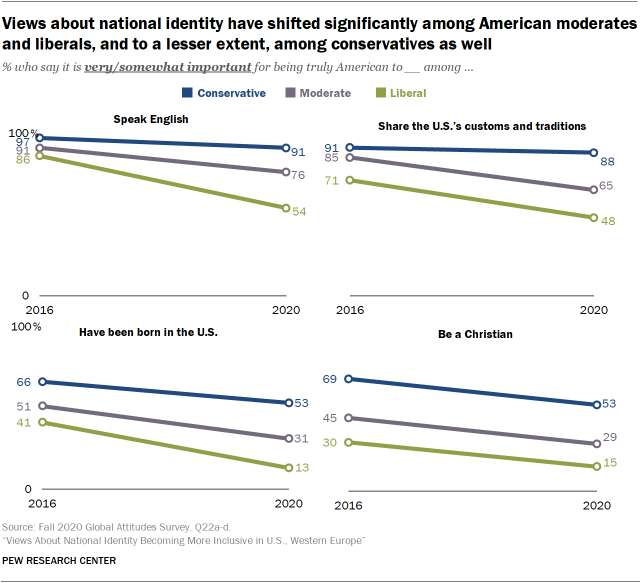 Views about national identity have shifted significantly among American moderates and liberals, and to a lesser extent, among conservatives as well