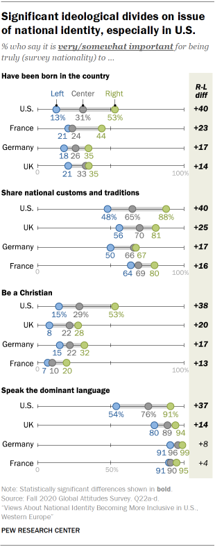 Significant ideological divides on issue of national identity, especially in U.S.
