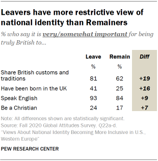 Leavers have more restrictive view of national identity than Remainers
