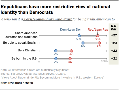 Republicans have more restrictive view of national identity than Democrats