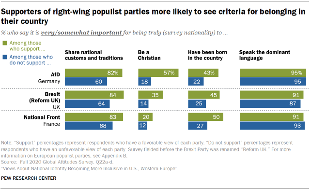 Supporters of right-wing populist parties more likely to see criteria for belonging in their country