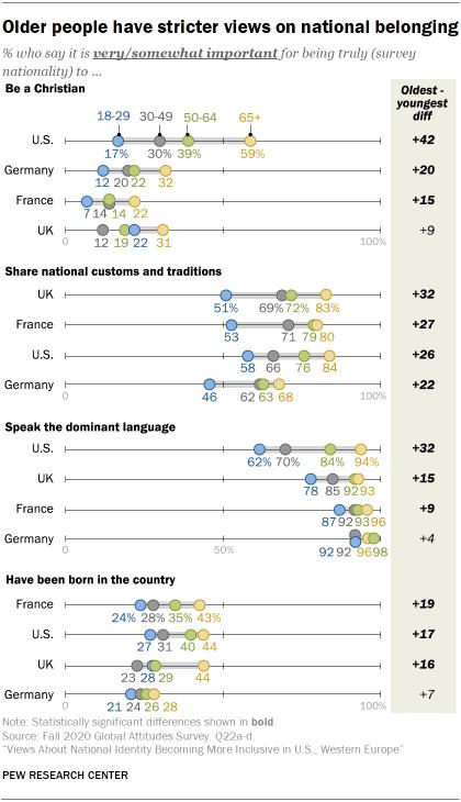 Older people have stricter views on national belonging