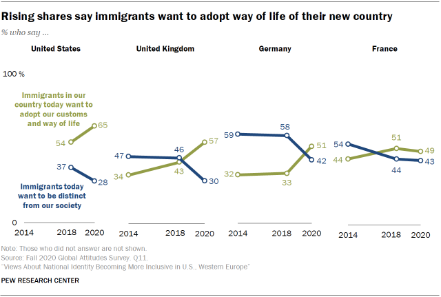 Rising shares say immigrants want to adopt way of life of their new country