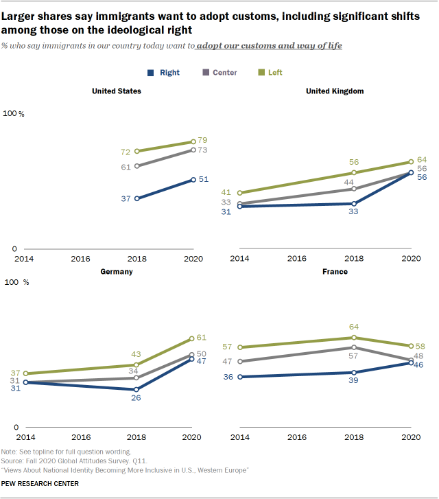 Larger shares say immigrants want to adopt customs, including significant shifts among those on the ideological right
