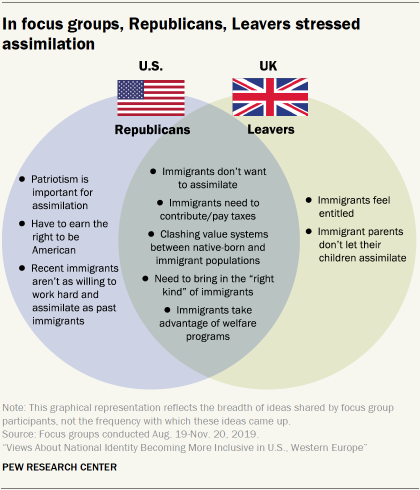 In focus groups, Republicans, Leavers stressed assimilation