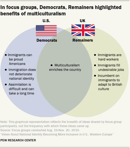 In focus groups, Democrats, Remainers highlighted benefits of multiculturalism