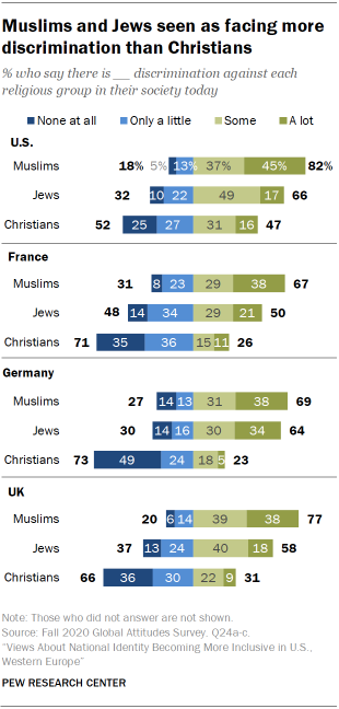 Muslims and Jews seen as facing more discrimination than Christians