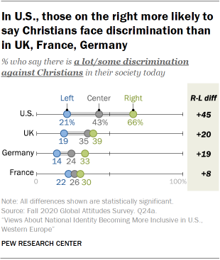 In U.S., those on the right more likely to say Christians face discrimination than in UK, France, Germany