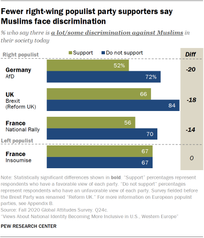 Fewer right-wing populist party supporters say Muslims face discrimination