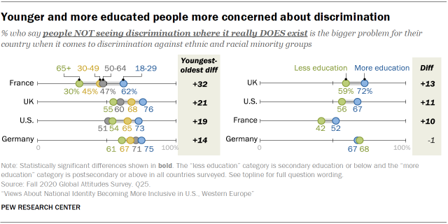 Younger and more educated people more concerned about discrimination