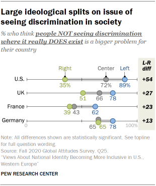 Large ideological splits on issue of seeing discrimination in society