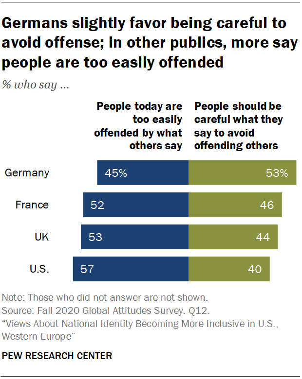 A bar chart showing that Germans slightly favor being careful to avoid offense; in other publics, more say people are too easily offended
