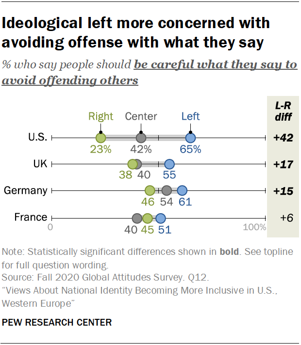 A chart showing that the ideological left is more concerned with avoiding offense with what they say