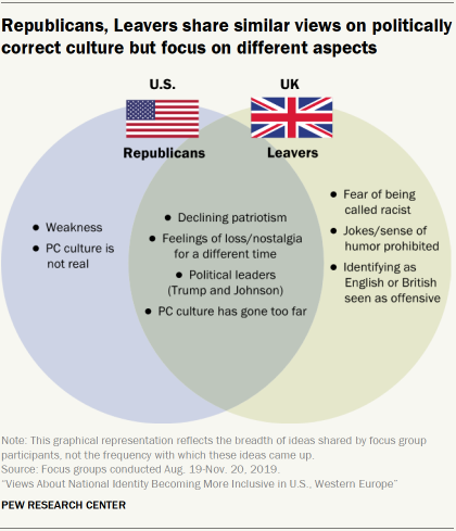 Republicans, Leavers share similar views on politically correct culture but focus on different aspects