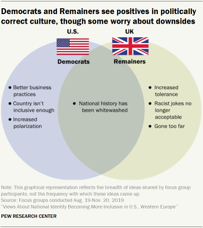 Democrats and Remainers see positives in politically correct culture, though some worry about downsides