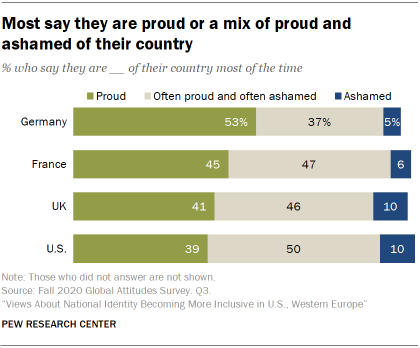 Most say they are proud or a mix of proud and ashamed of their country