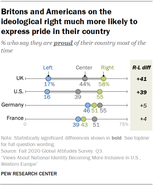 Britons and Americans on the ideological right much more likely to express pride in their country