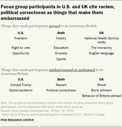Focus group participants in U.S. and UK cite racism, political correctness as things that make them embarrassed