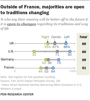 Outside of France, majorities are open to traditions changing