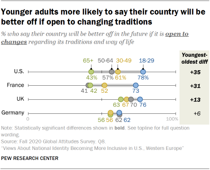 Younger adults more likely to say their country will be better off if open to changing traditions