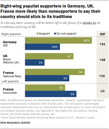 Right-wing populist supporters in Germany, UK, France more likely than nonsupporters to say their country should stick to its traditions