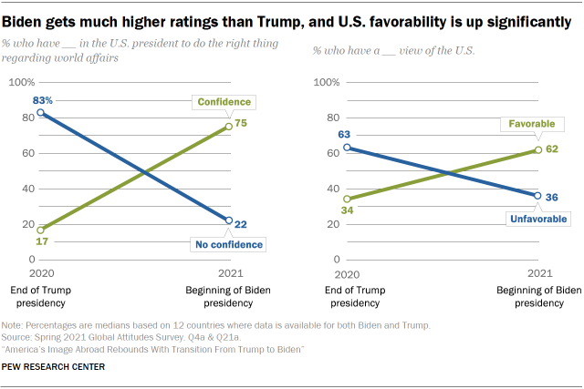 Chart shows Biden gets much higher ratings than Trump, and U.S. favorability is up significantly