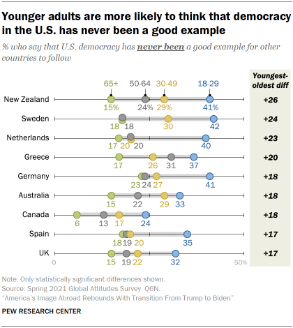 Chart shows younger adults are more likely to think that democracy in the U.S. has never been a good example