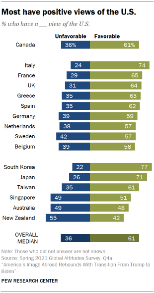 Chart shows most have positive views of the U.S.